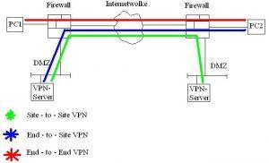 VPN Arten
