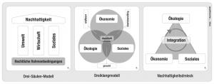 Die drei klassischen Nachhaltigkeitsmodelle